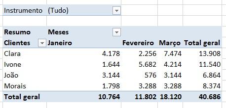 total geral - tabela dinâmica para relatório de vendas - excel avançado