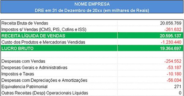 Planilha Modelo DRE – Exemplo Excel Com Estrutura E Fórmulas