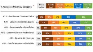 Relatório gráfico de categorias - Planilha para Pesquisa de Clima Organizacional
