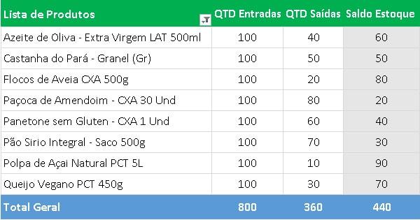 Planilha Grátis Controle Estoque Excel - Modelo