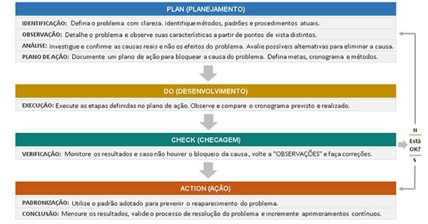 Planilha Ciclo PDCA + MASP – Exemplo Pronto