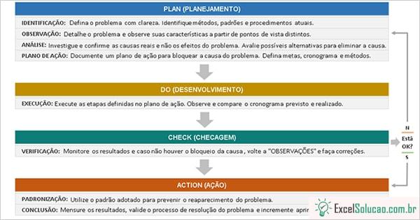 Planilha Ciclo PDCA + MASP - Exemplo pronto para solução de problemas Excel