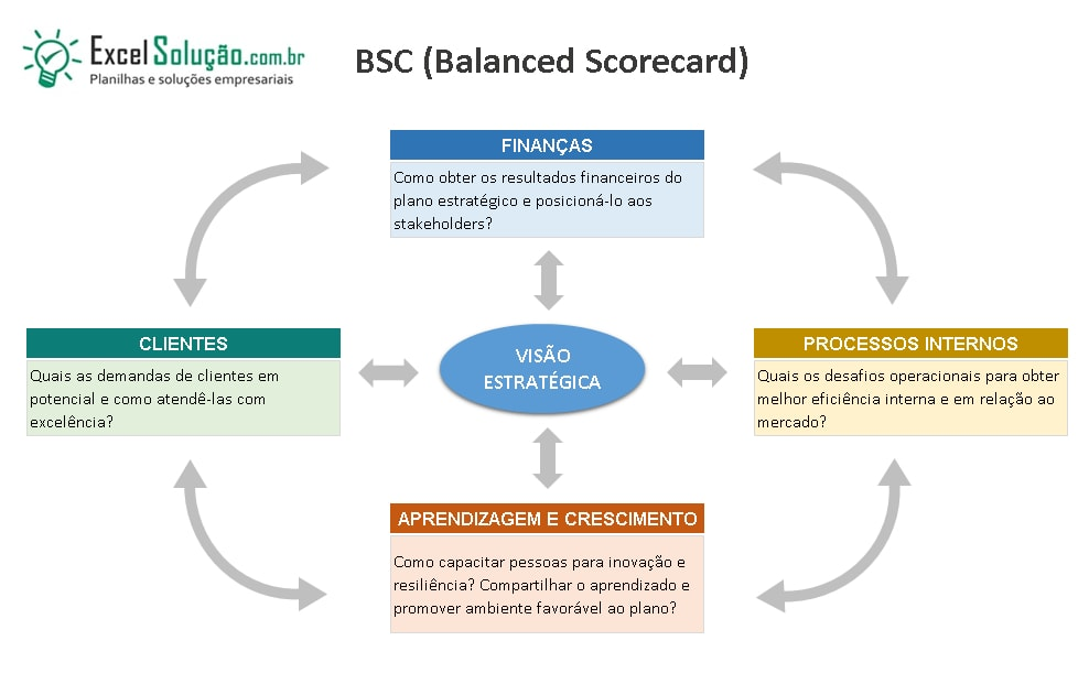 It Balanced Scorecard Template Excel
