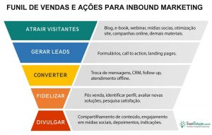 Inbound Marketing + Funil de vendas Excel