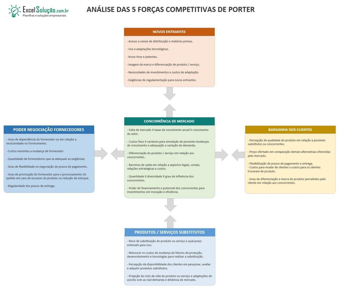 5 forças de porter - exemplo estratégia competitiva - rivalidade entre concorrentes