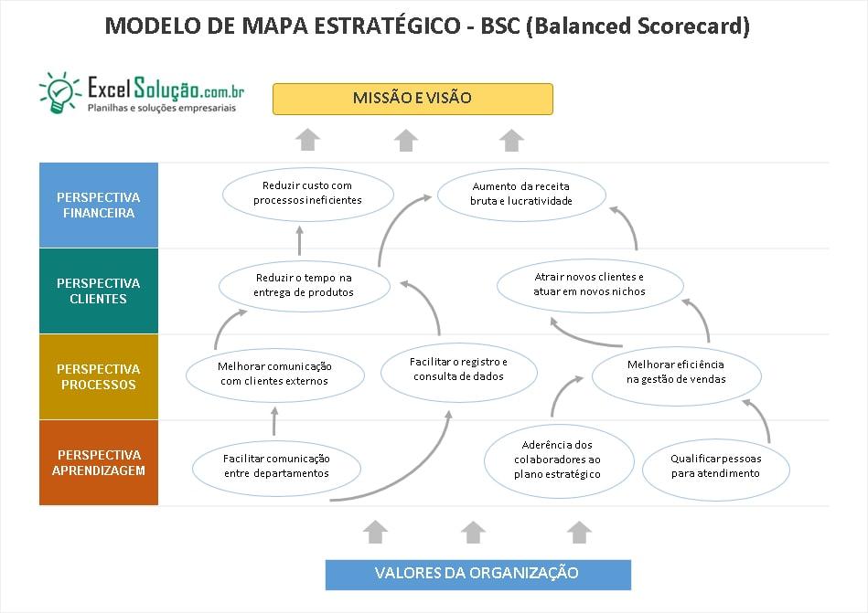 Mapa Estratégico + Balanced Scorecard (BSC) modelo excel