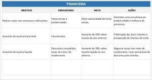Modelo Planilha Balanced Scorecard (BSC) + Exemplo Mapa Estratégico exemplo