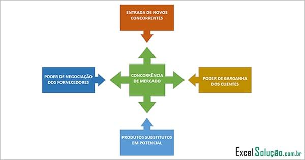5 forças de porter- estratégia competitiva - exemplo excel
