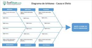 Planilha Grátis - Diagrama de Ishikawa - Causa e Efeito - Ferramentas da qualidade espinha de peixe - exemplo pronto para preencher