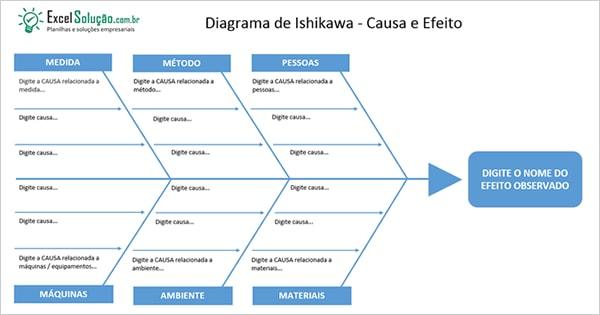 Planilha Grátis - Diagrama de Ishikawa - Causa e Efeito - Ferramentas da qualidade espinha de peixe