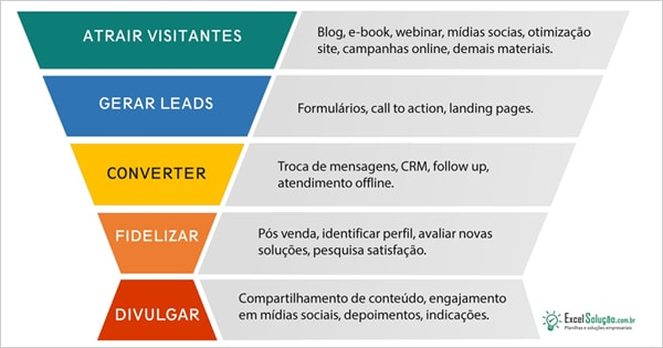 Planilha Inbound Marketing + Funil de vendas + Gestão Leads + Follow-up Excel