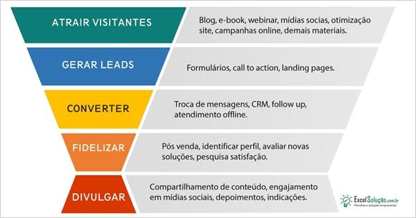 Planilha Inbound Marketing + Funil De Vendas + Gestão Leads