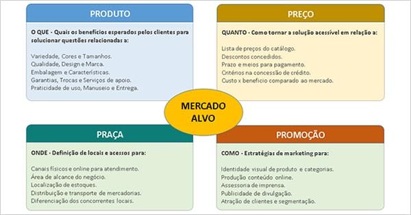Planilha Plano De Marketing 4P's – Kotler