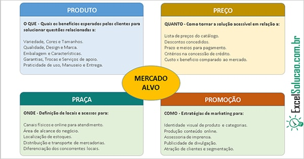 Planilha excel exemplo Plano de Marketing 4P's - Kotler - Mix Marketing