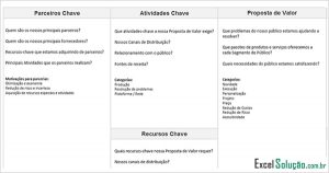 Planilha Canvas Modelo de negócio - business model - lean startup