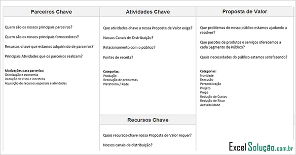 Planilha Canvas Modelo de negócio - business model - lean startup