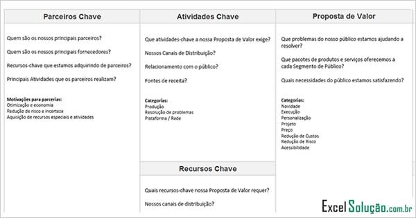 Planilha Modelo De Canvas – Business Model (modelo De Negócio)