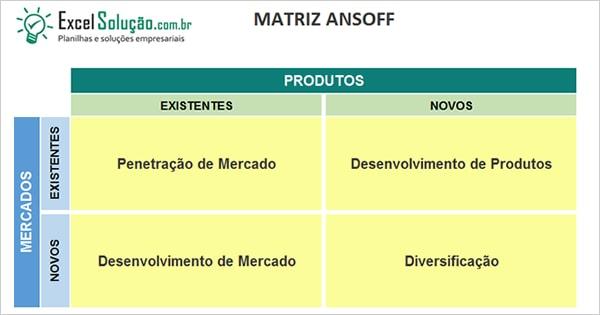 Planilha Matriz Ansoff + Plano de ação - planejamento estratégico