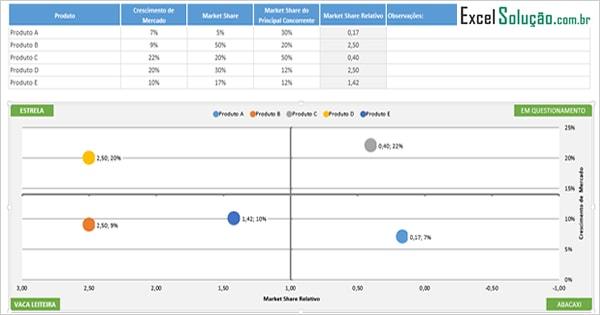Planilha Matriz BCG - modelo para planejamento estratégico - planilha de modelo pronta no excel