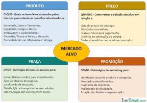 planejamento estratégico o que é e como fazer + modelos prontos mix marketing 4ps