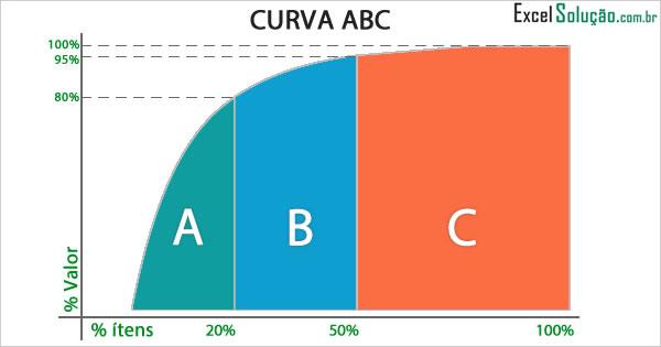 Curva Abc Gestão E Controle De Estoque - Planilha Excel - Principio Pareto 80/20