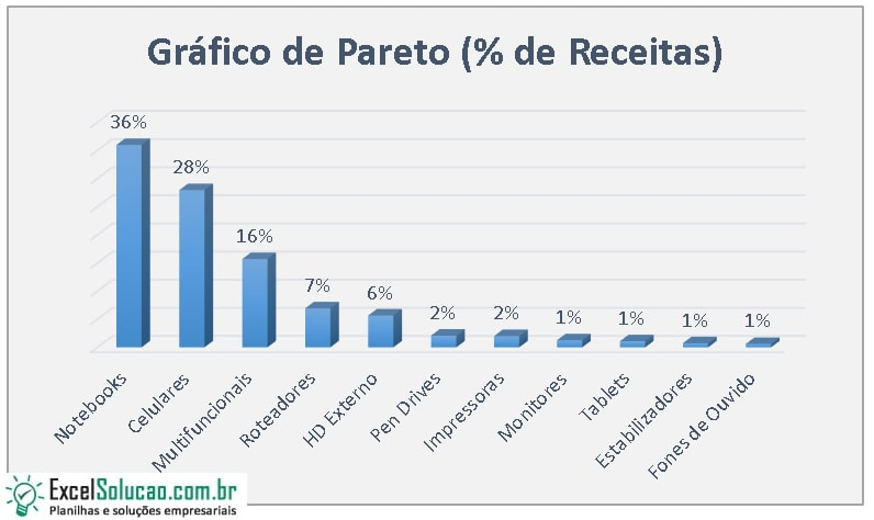 Gráfico do Diagrama de Pareto
