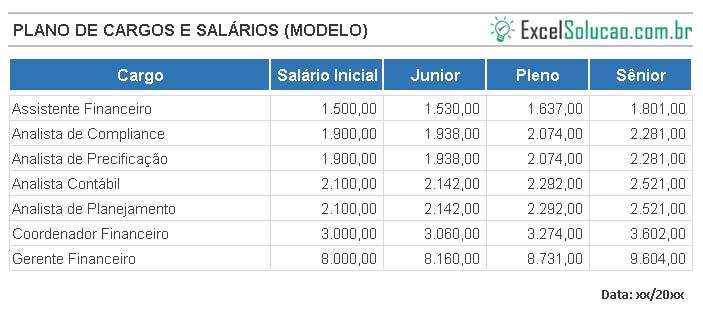 PLANO DE CARGOS E SALARIOS - exemplo no excel para gestão de recursos humanos remuneração e plano de carreira com remuneração variável