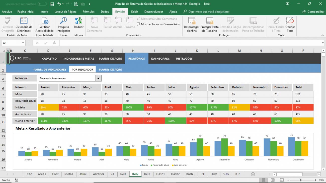 planilha de sistema de gestão de indicadores e metas relatório