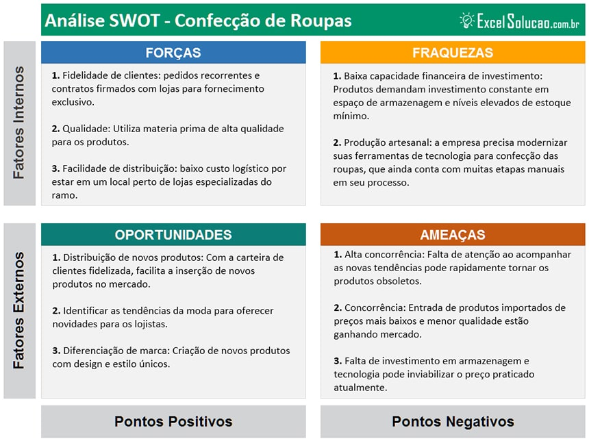 analise matriz swot exemplo confecção de roupas - forças, fraquezas, oportunidades e ameaças