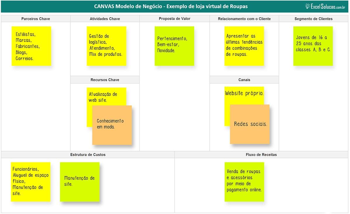 Exemplo Pronto: Modelo de Negócio CANVAS - Loja virtual de Roupas