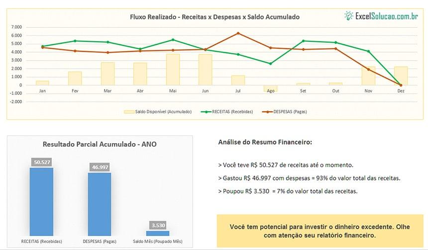 exemplo de gráfico - planilha de gastos pessoais